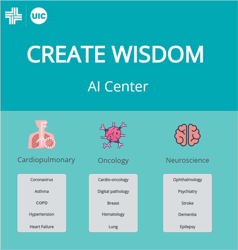 Create Wisdom AI Center: Cardiopulmonary Oncology Neurosciences image describing clinical integration and focus
