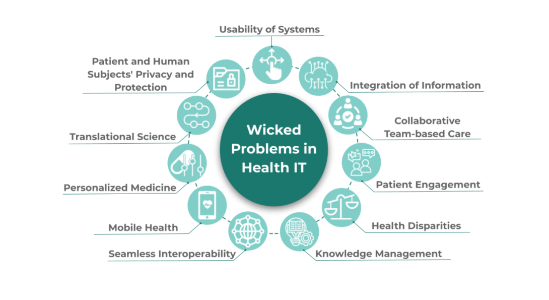 Image of Wicked Problems in Healthcare Diagram - description matches tiles below
